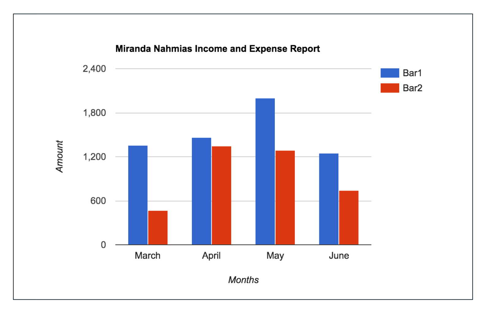 Miranda Nahmias Income and Expense Analysis