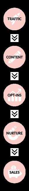 Organic Content Marketing Funnel - Vertical